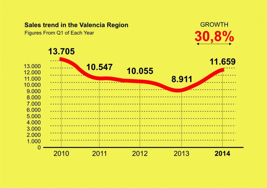 sales trend if Q1 from 2010 to 2014 in Valencia