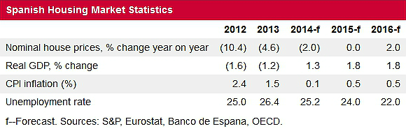 statistics about properties in Spain 2016