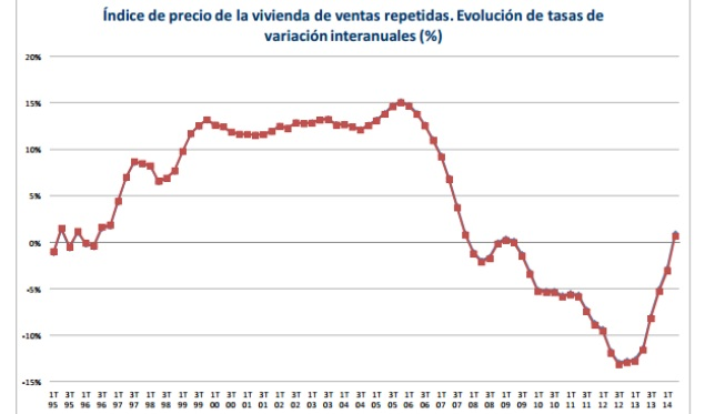 Price index of the repeatedly sold housing. Trend of the year-on-year rates of change (%)